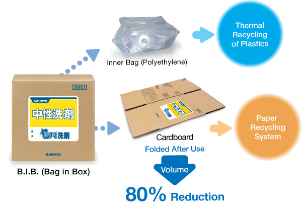 B.I.B system that permit a complete recycling of the package