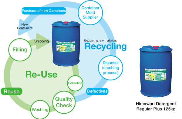 recycling and reuse process example in SARAYA